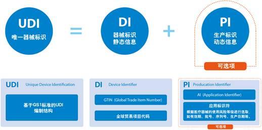 医疗器械FDA认证唯一设备标识符(UDI)