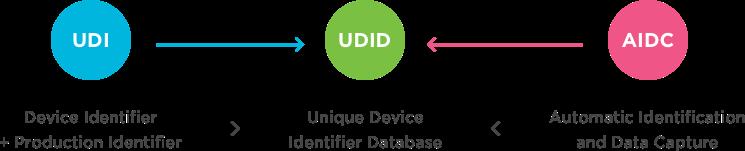 什么是医疗器械唯一设备识别UDI?