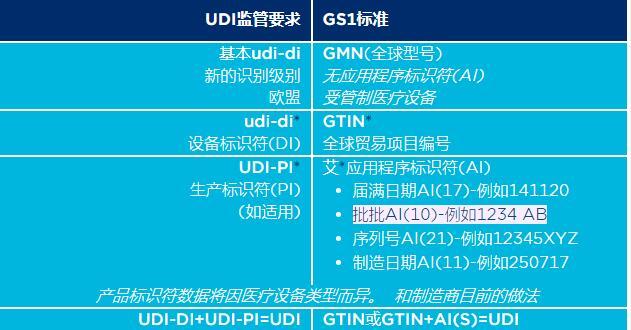 UDI和GS1