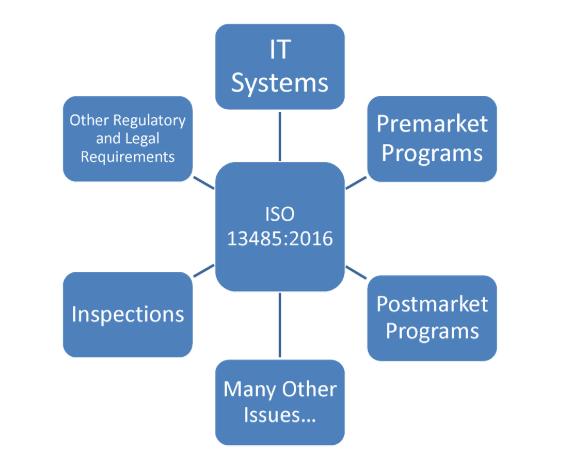 FDA更新过渡到ISO 13485:2016
