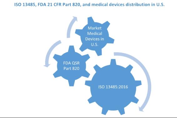 FDA 21 CFR Part 820和ISO 13485之间的异同