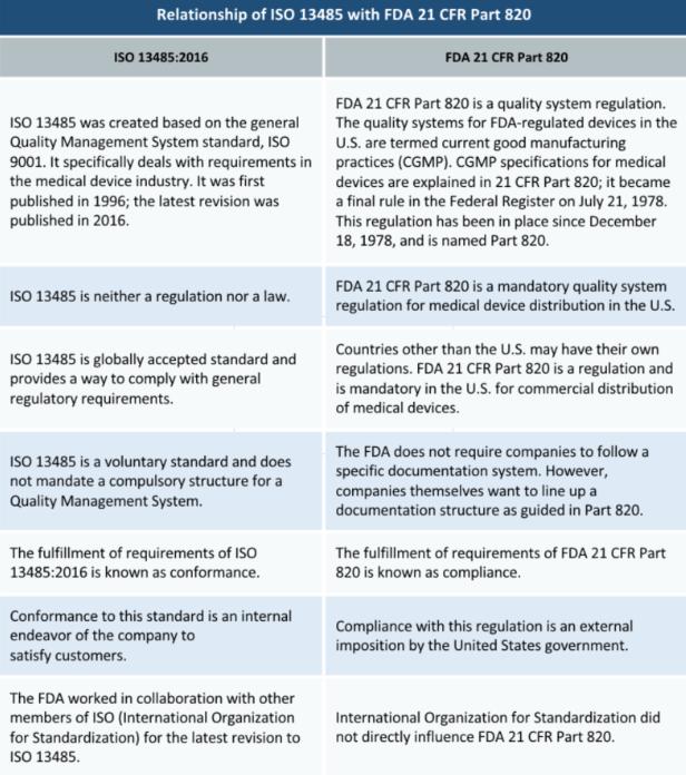 ISO 13485和FDA 21 CFR对比