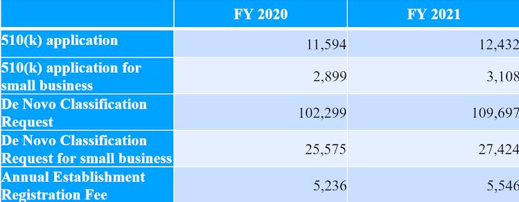 2021医疗器械FDA注册费