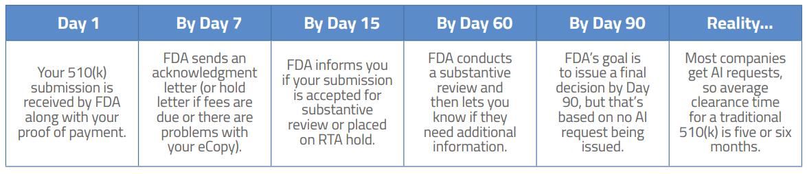 FDA认证 510(k)审查周期