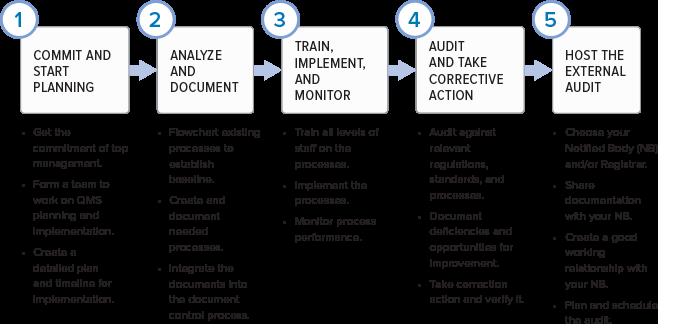 符合美国FDA认证和EU要求的质量管理体系的关键组件