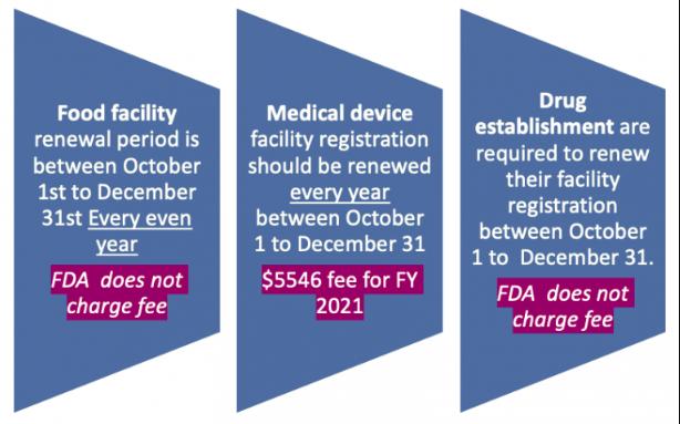 FDA认证注册更新时间表–何时续期更新FDA注册?