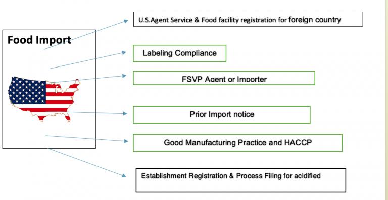 FDA认证对食品有哪些要求?