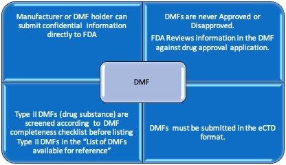 什么是FDA认证DMF?美国FDA DMF申报