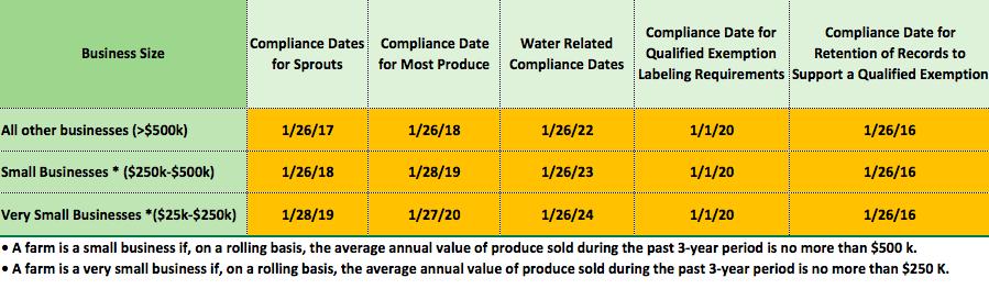 FDA Compliance Dates