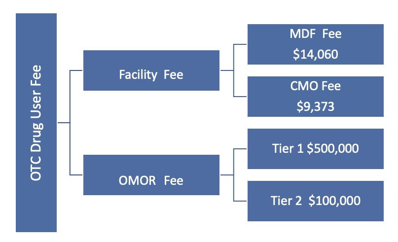 药物FDA认证2021财年注册费–OTC专论药物年费多少