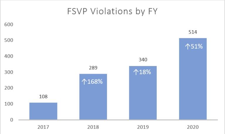 FDA认证2020财年排名前5位的违规检查